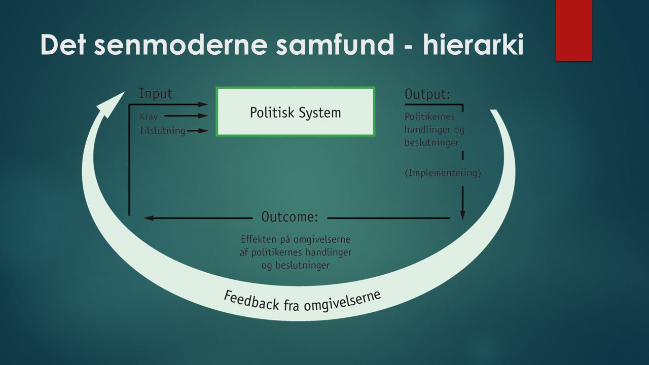 Det senmoderne samfund - hierarki