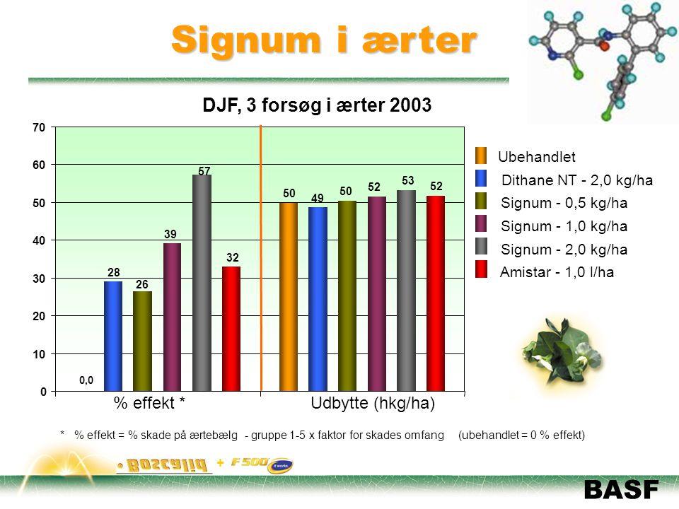 Signum i ærter DJF, 3 forsøg i ærter 2003 % effekt * Udbytte (hkg/ha)