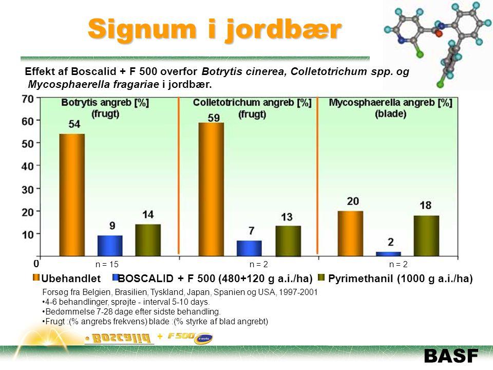 Pyrimethanil (1000 g a.i./ha)