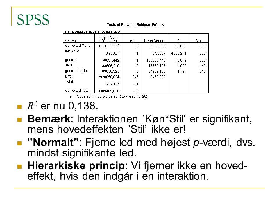 SPSS R2 er nu 0,138. Bemærk: Interaktionen 'Køn*Stil' er signifikant, mens hovedeffekten 'Stil' ikke er!
