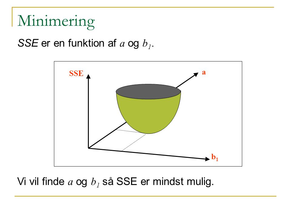 Minimering SSE er en funktion af a og b1.