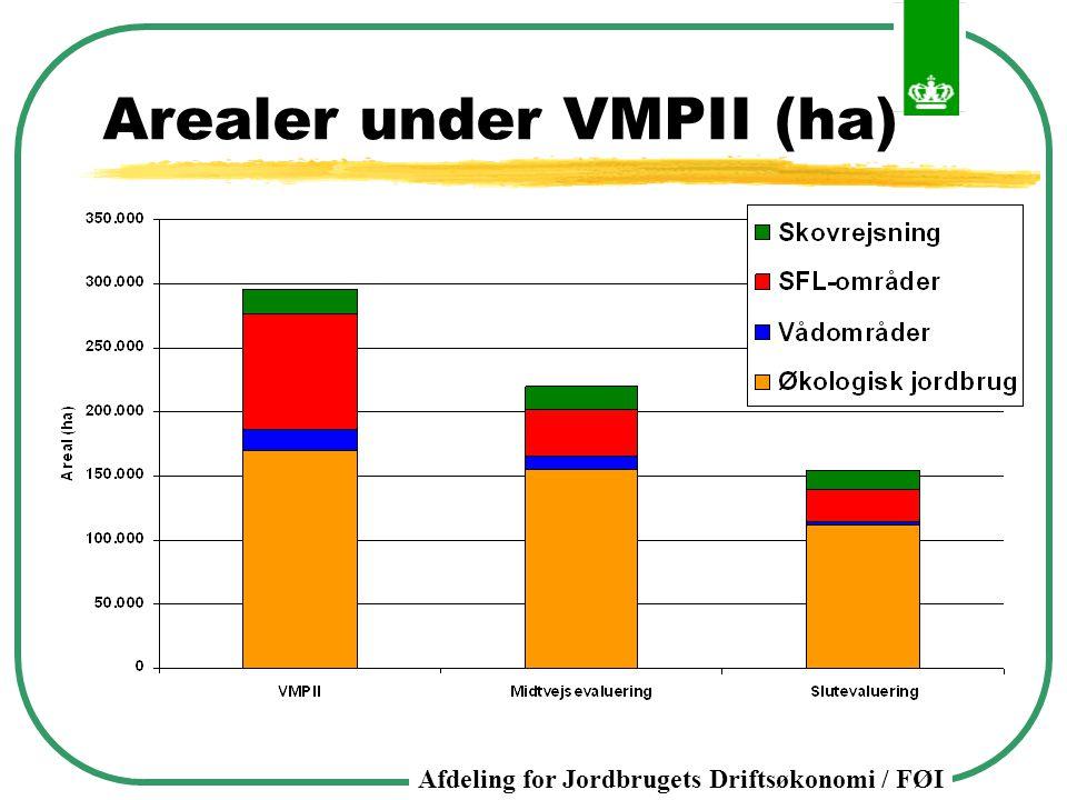 Arealer under VMPII (ha)