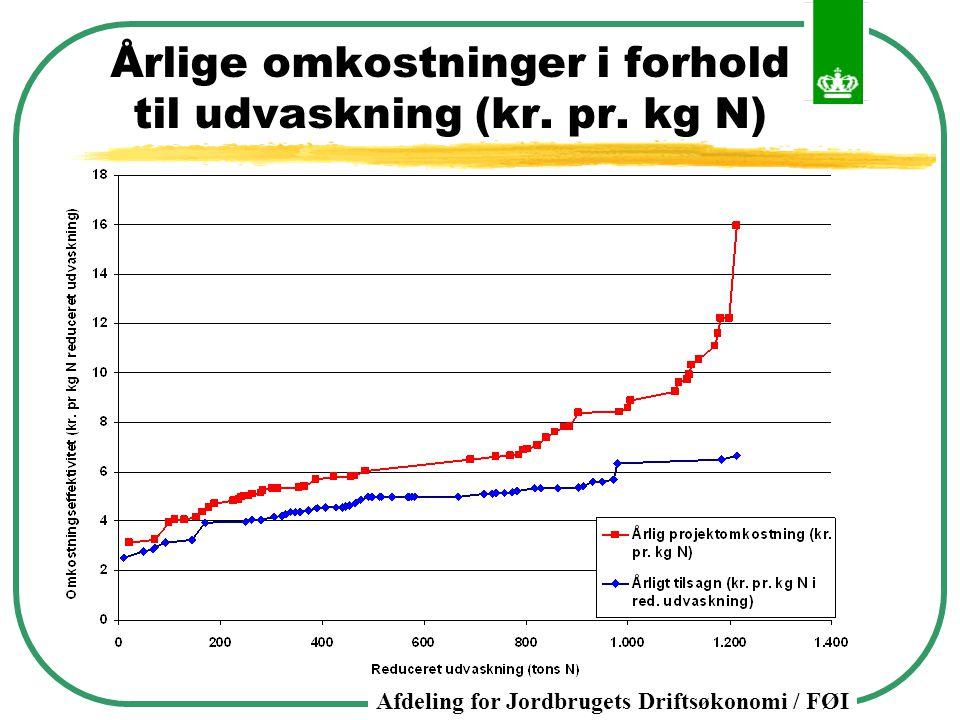 Årlige omkostninger i forhold til udvaskning (kr. pr. kg N)