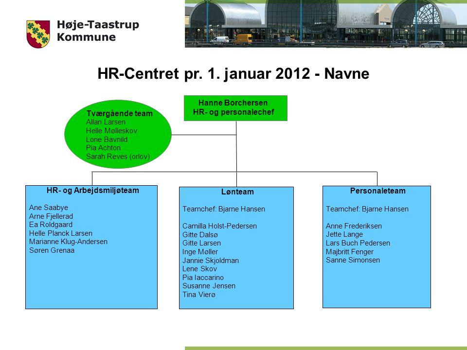 HR-Centret pr. 1. januar 2012 - Navne HR- og Arbejdsmiljøteam