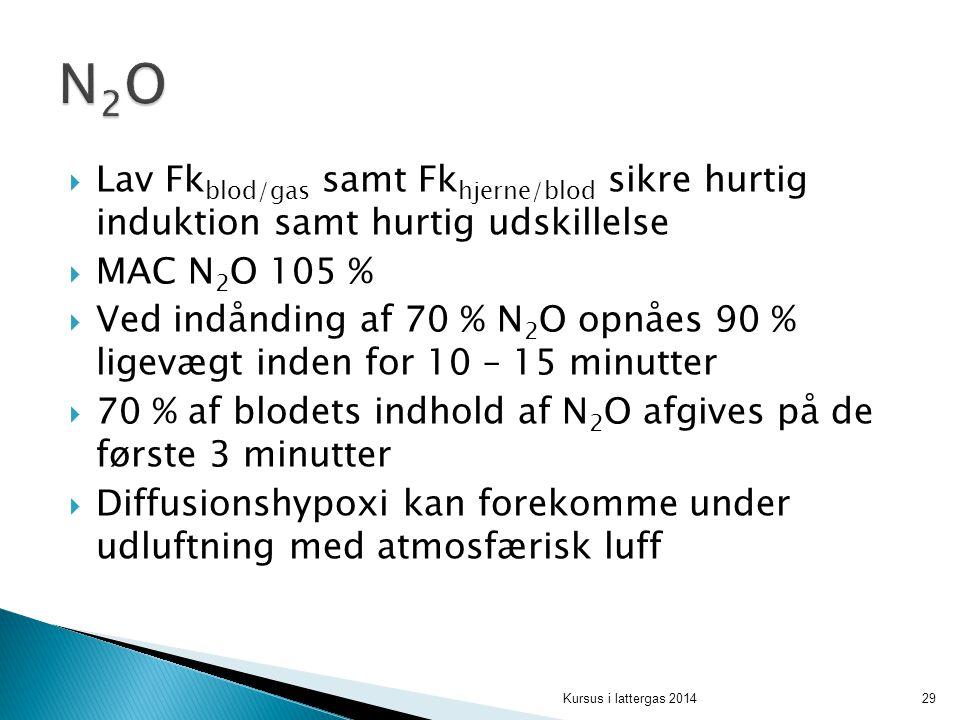 N2O Lav Fkblod/gas samt Fkhjerne/blod sikre hurtig induktion samt hurtig udskillelse. MAC N2O 105 %