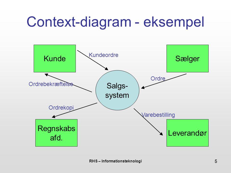 Context-diagram - eksempel
