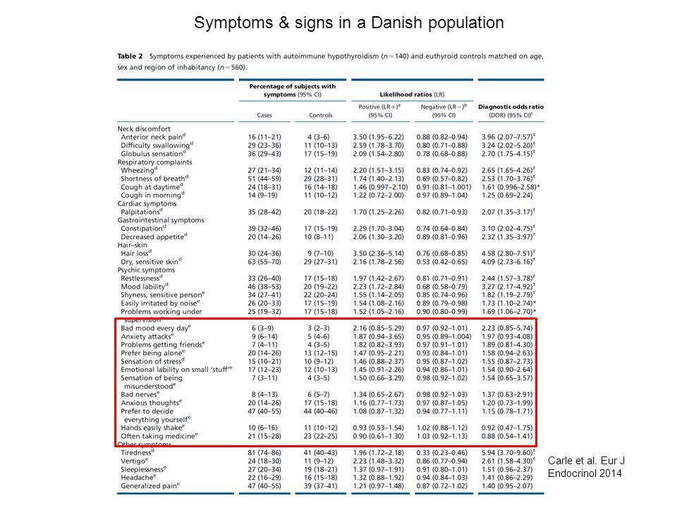 Symptoms & signs in a Danish population