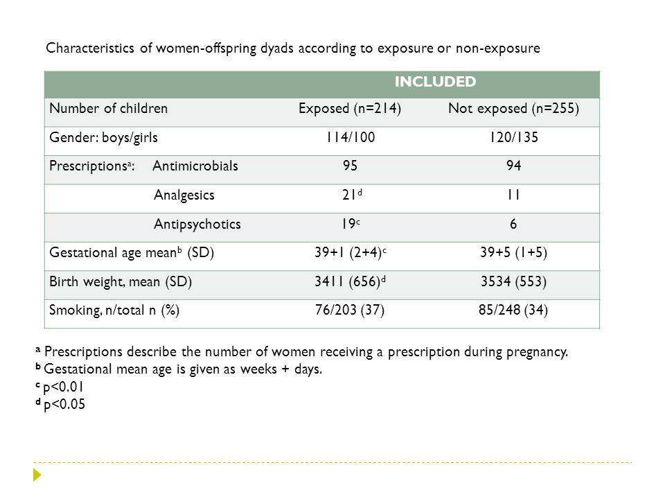 Characteristics of women-offspring dyads according to exposure or non-exposure