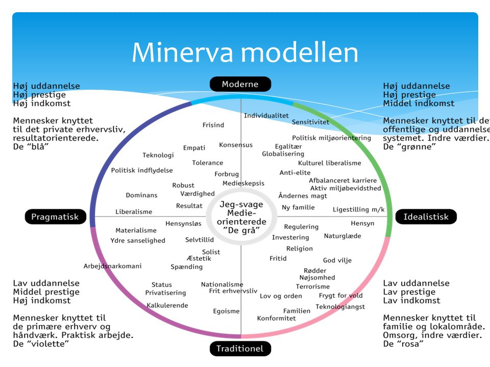 Minerva modellen
