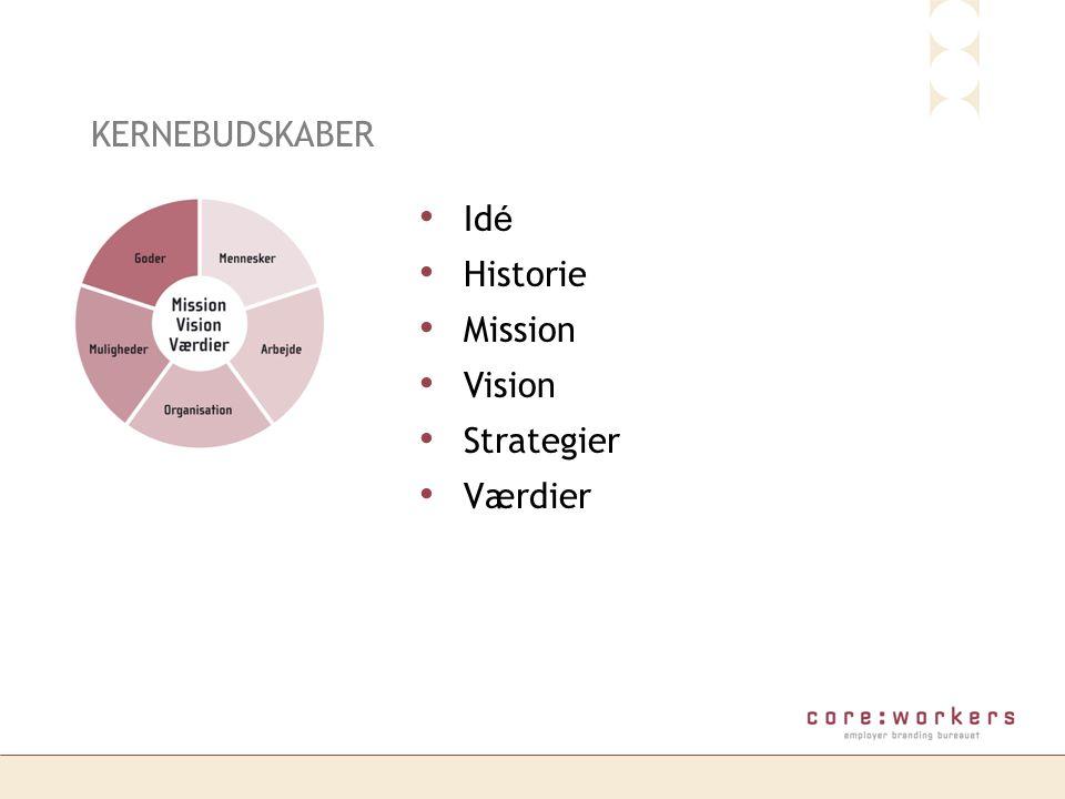 KERNEBUDSKABER Idé Historie Mission Vision Strategier Værdier