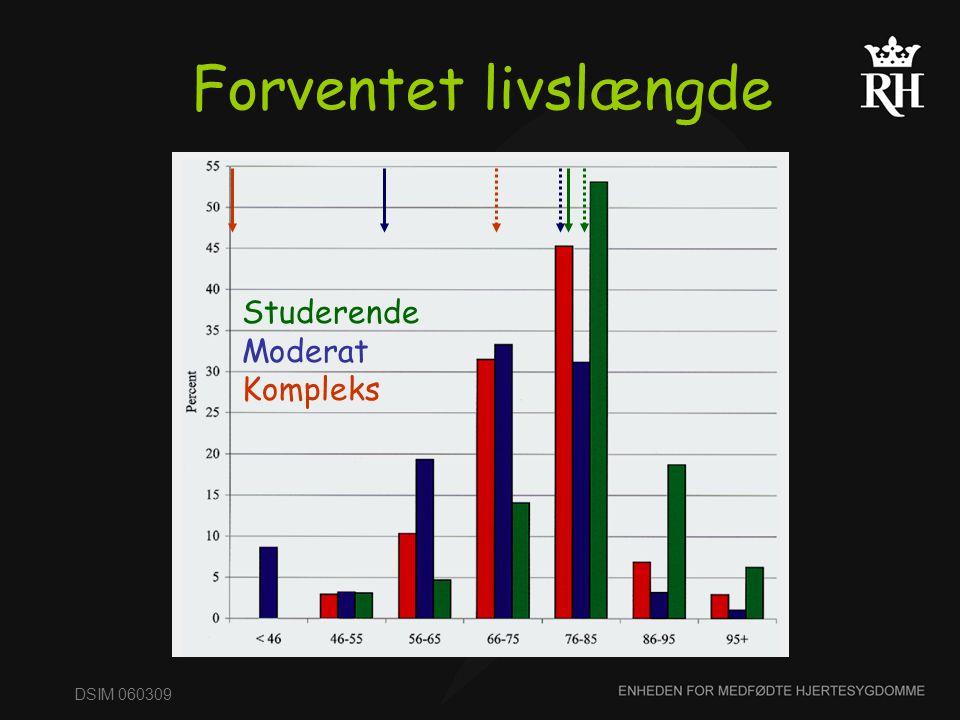 Forventet livslængde Studerende Moderat Kompleks