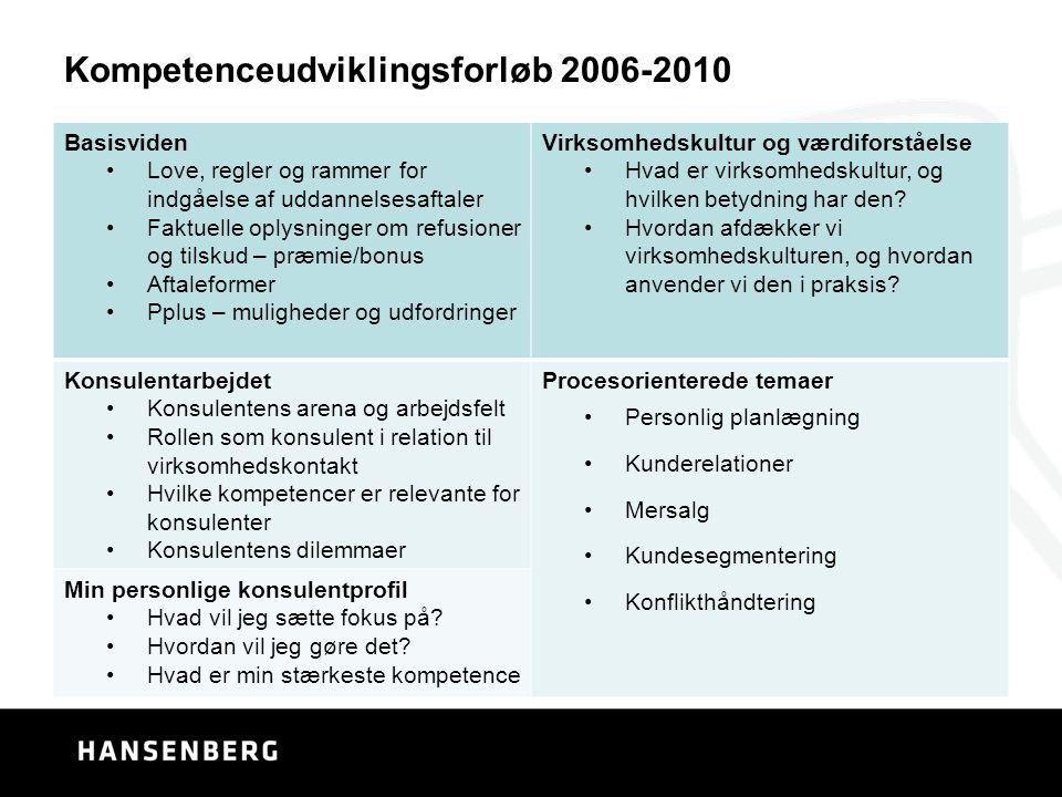 Kompetenceudviklingsforløb 2006-2010