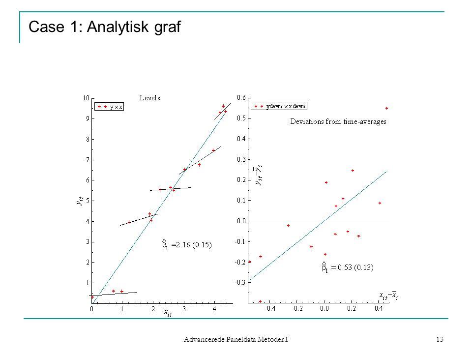 Advancerede Paneldata Metoder I