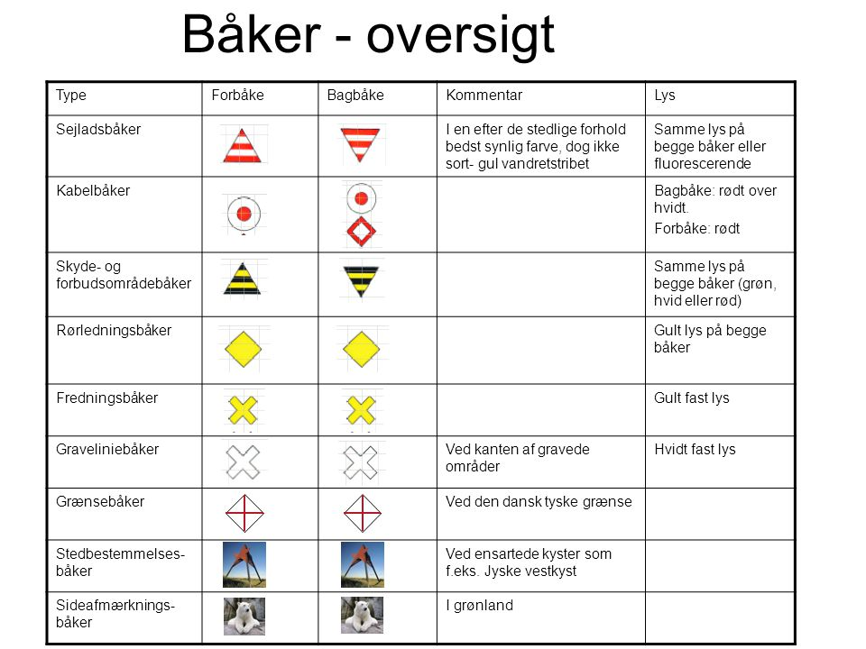 Båker - oversigt Type Forbåke Bagbåke Kommentar Lys Sejladsbåker