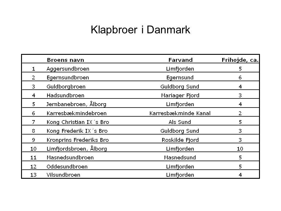 Klapbroer i Danmark