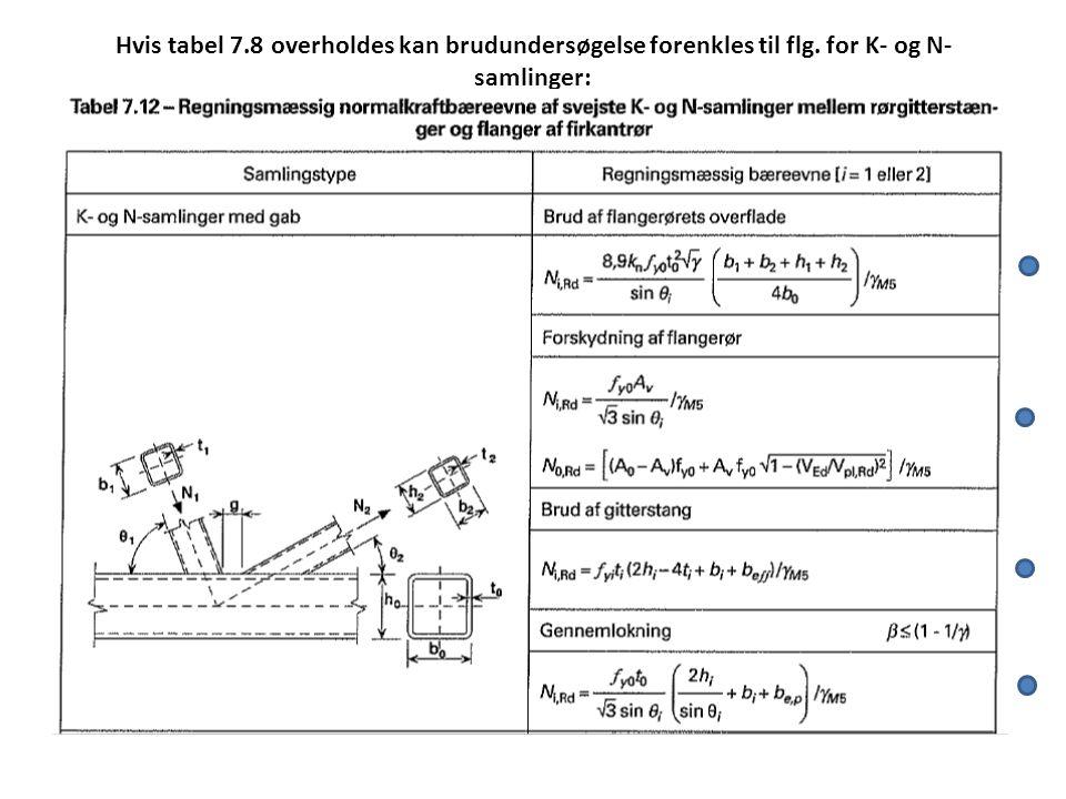 Hvis tabel 7. 8 overholdes kan brudundersøgelse forenkles til flg