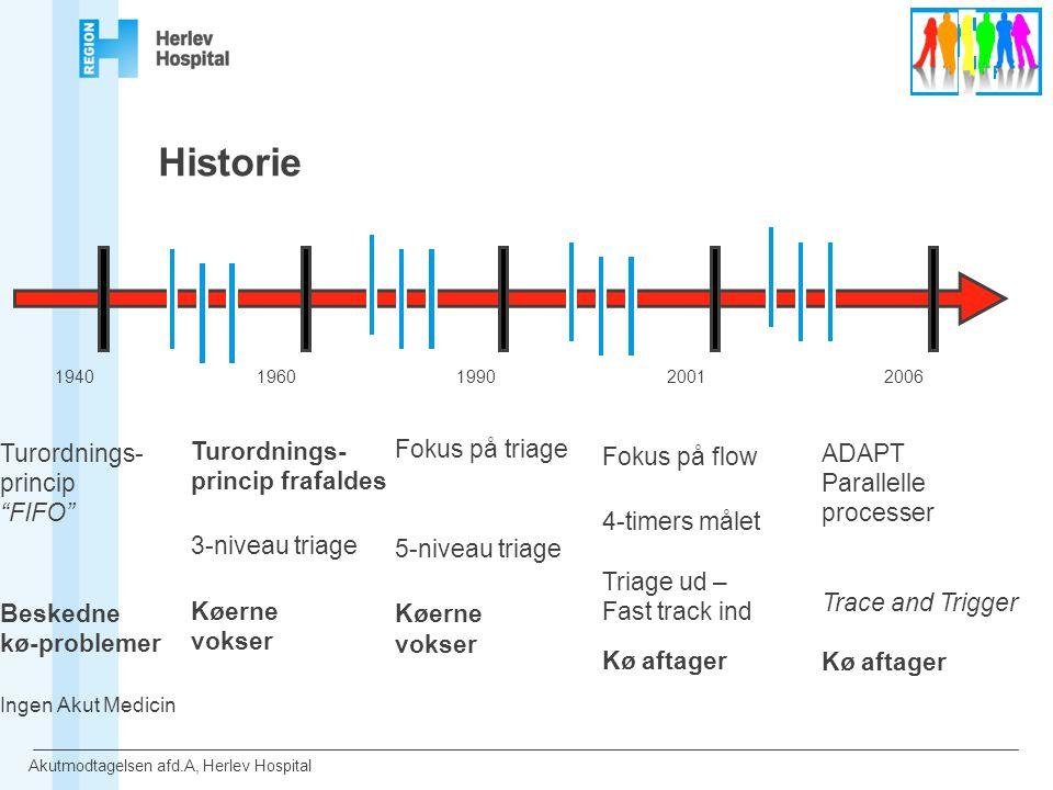 Historie Fokus på flow 4-timers målet Triage ud – Fast track ind