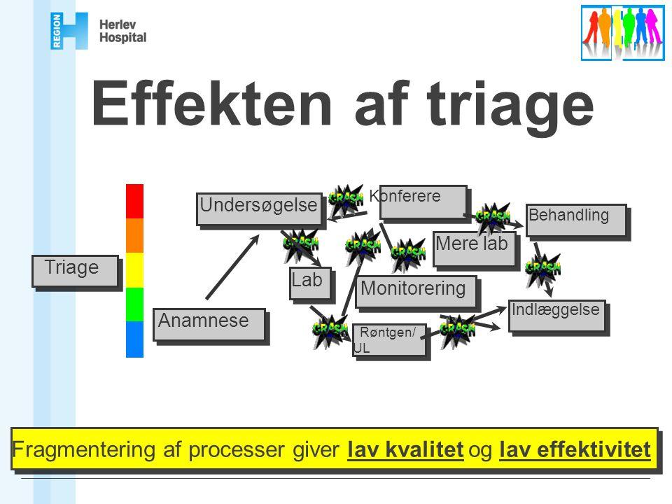 Effekten af triage Triage. Anamnese. Undersøgelse. Lab. Røntgen/ UL. Konferere. Mere lab. Indlæggelse.