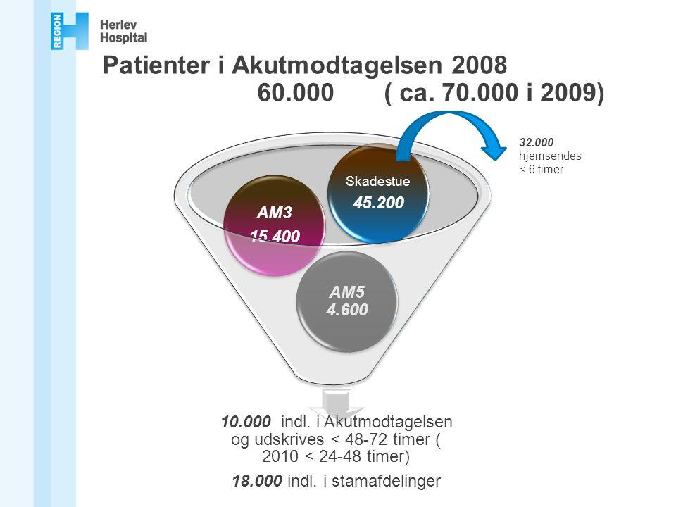 Patienter i Akutmodtagelsen 2008 60.000 ( ca. 70.000 i 2009)