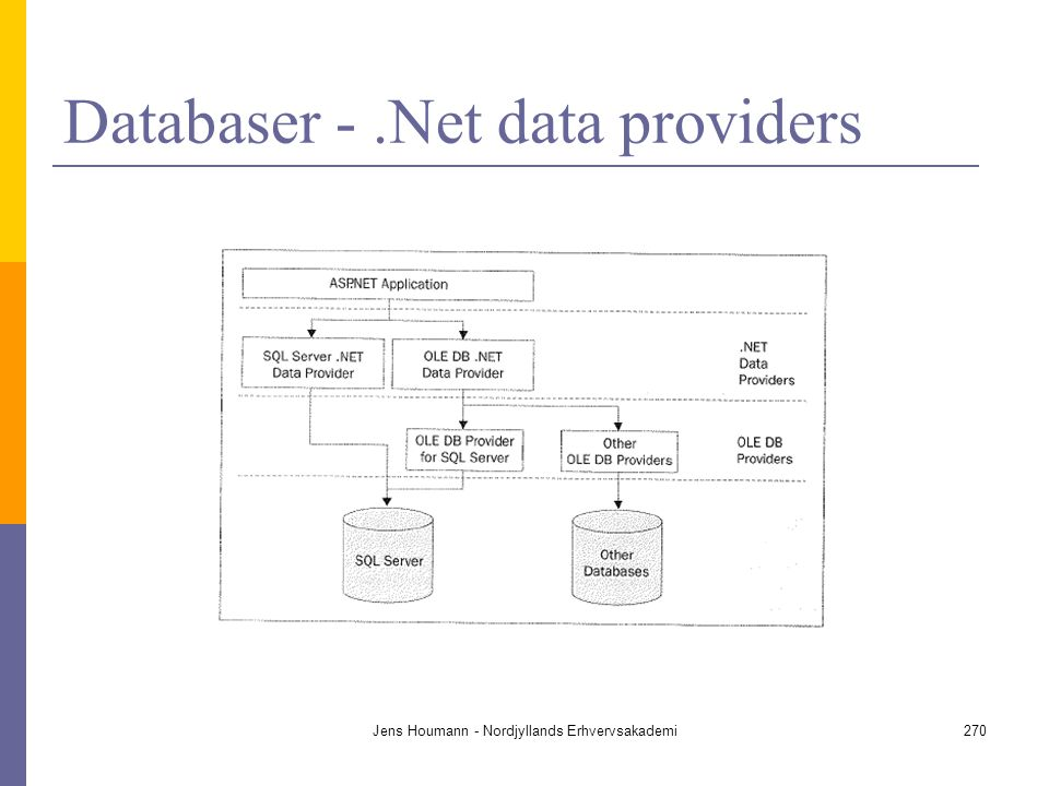 Databaser - .Net data providers