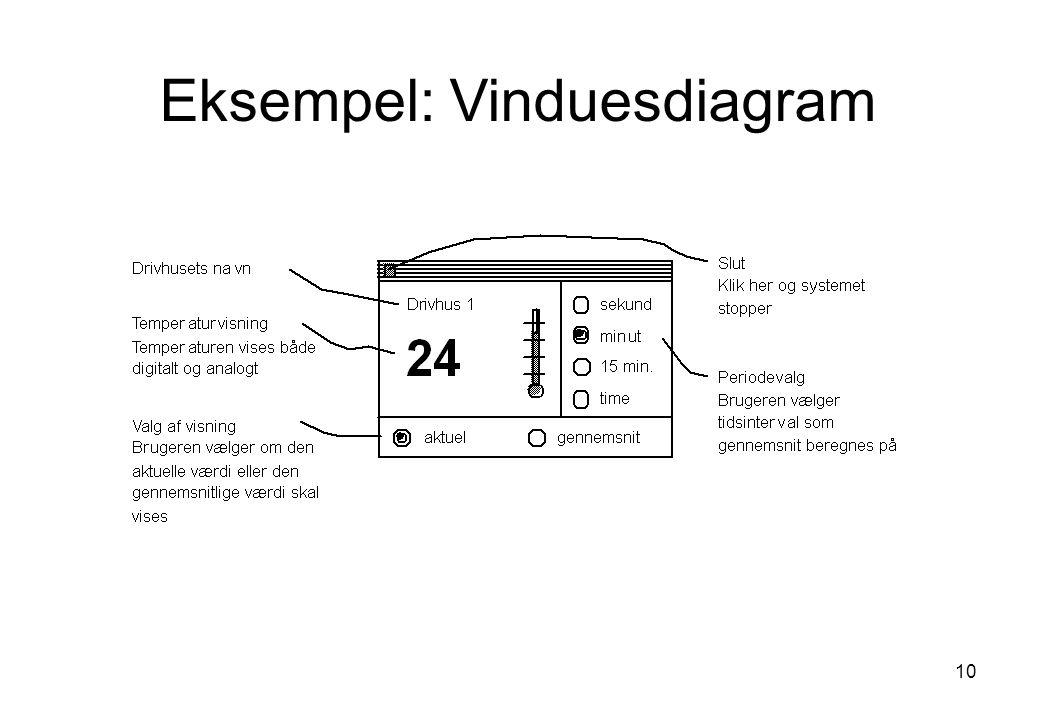 Eksempel: Vinduesdiagram