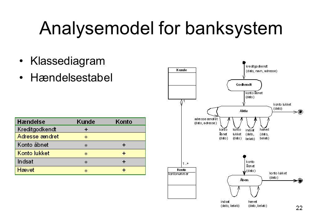 Analysemodel for banksystem