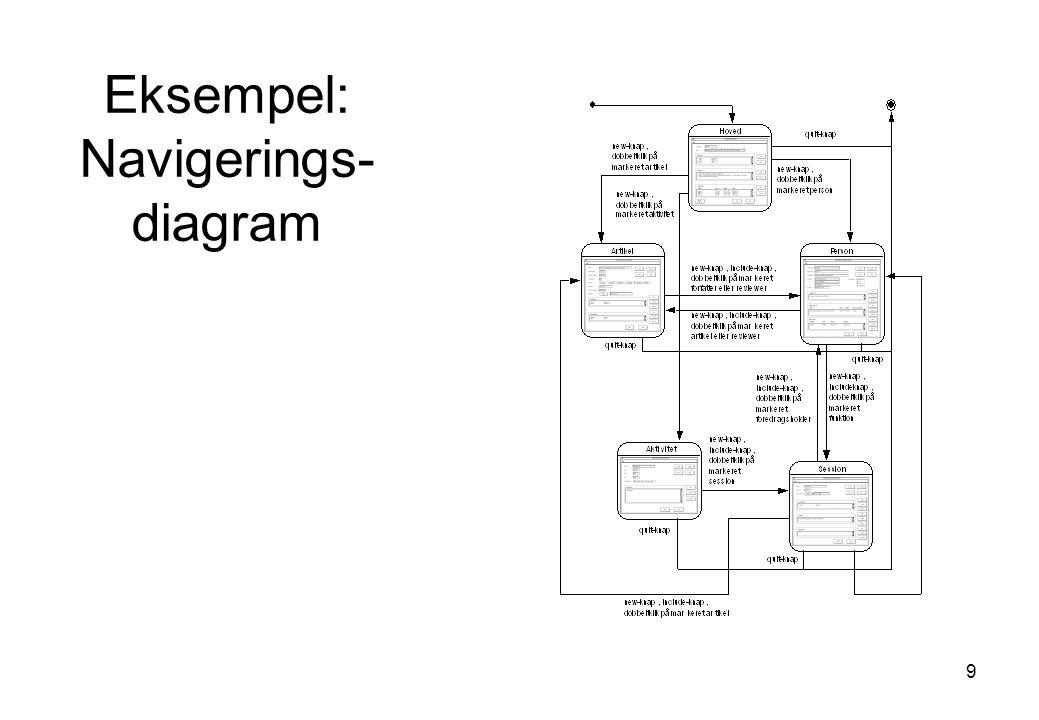 Eksempel: Navigerings-diagram