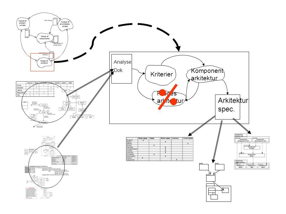 Arkitektur spec. Komponent arkitektur Kriterier Proces arkitektur