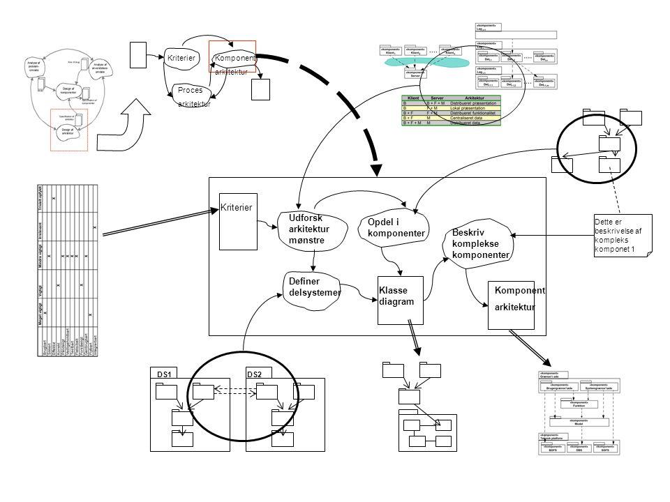 Udforsk arkitektur mønstre Opdel i komponenter