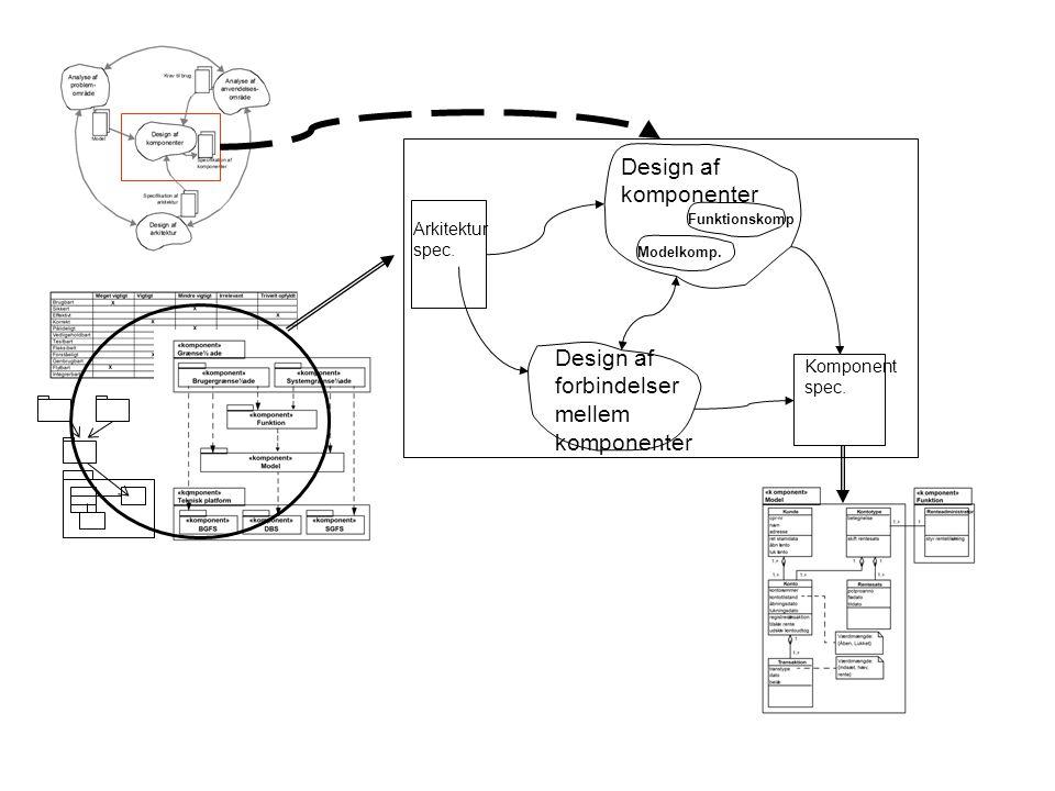 Design af forbindelser mellem komponenter