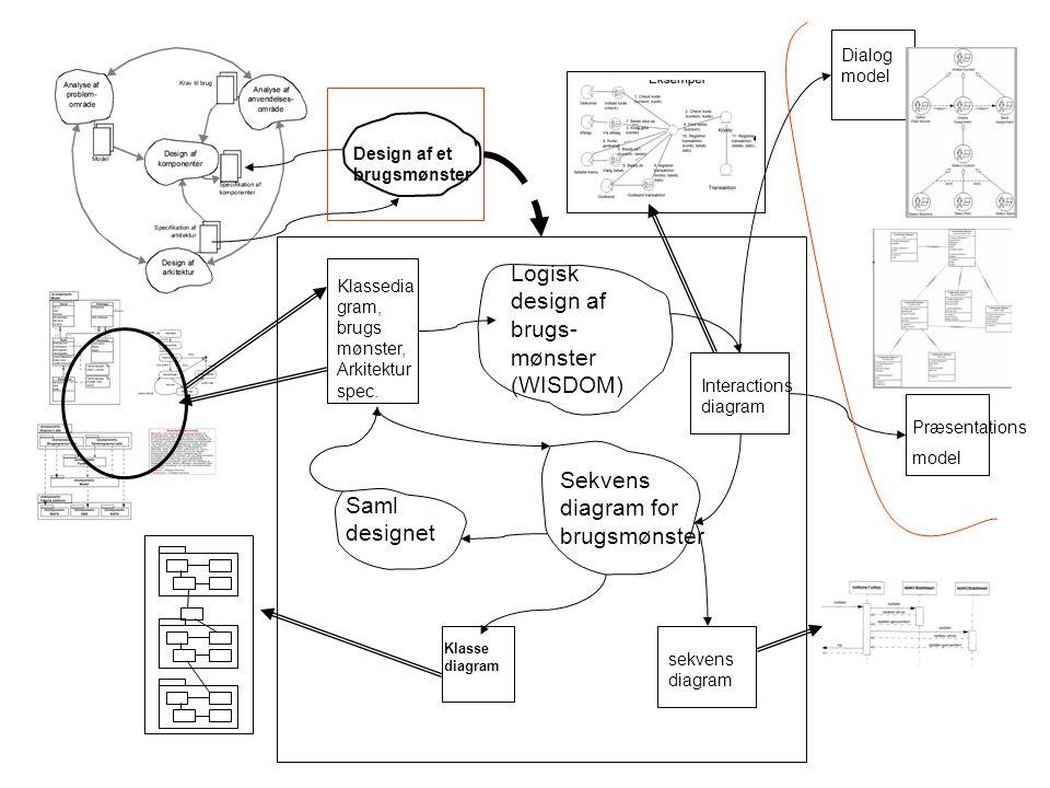 Logisk design af brugs-mønster (WISDOM)