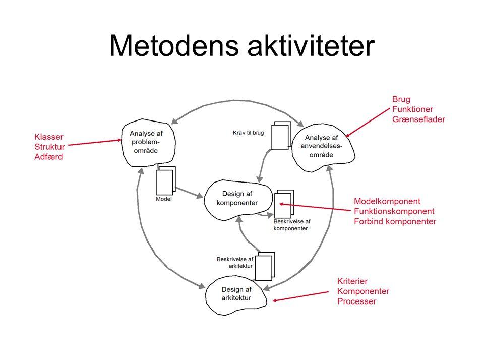 Metodens aktiviteter