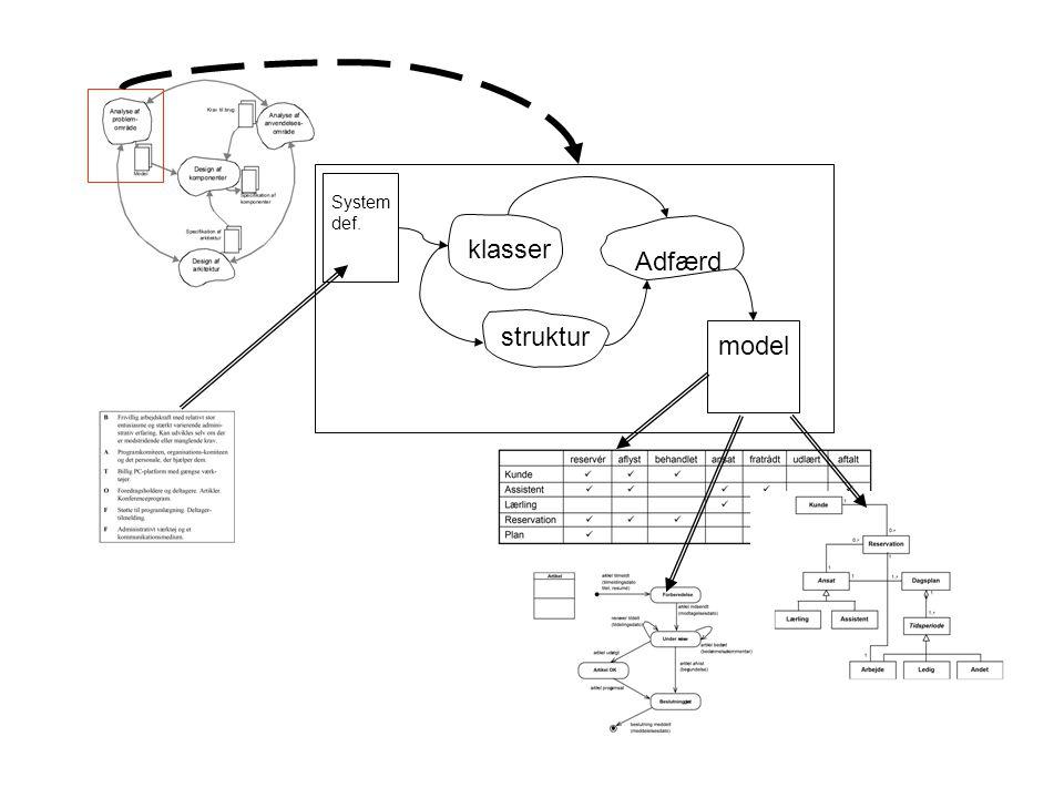 Systemdef. klasser Adfærd struktur model