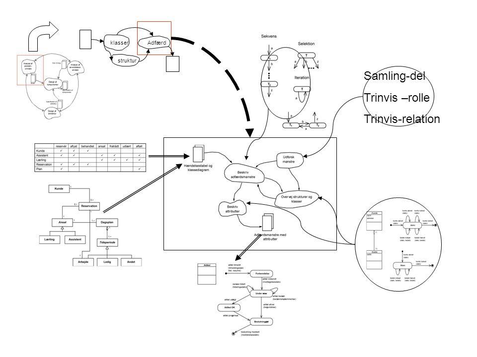 klasser Adfærd struktur Samling-del Trinvis –rolle Trinvis-relation