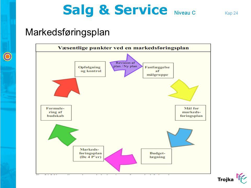 Kap 24 Markedsføringsplan