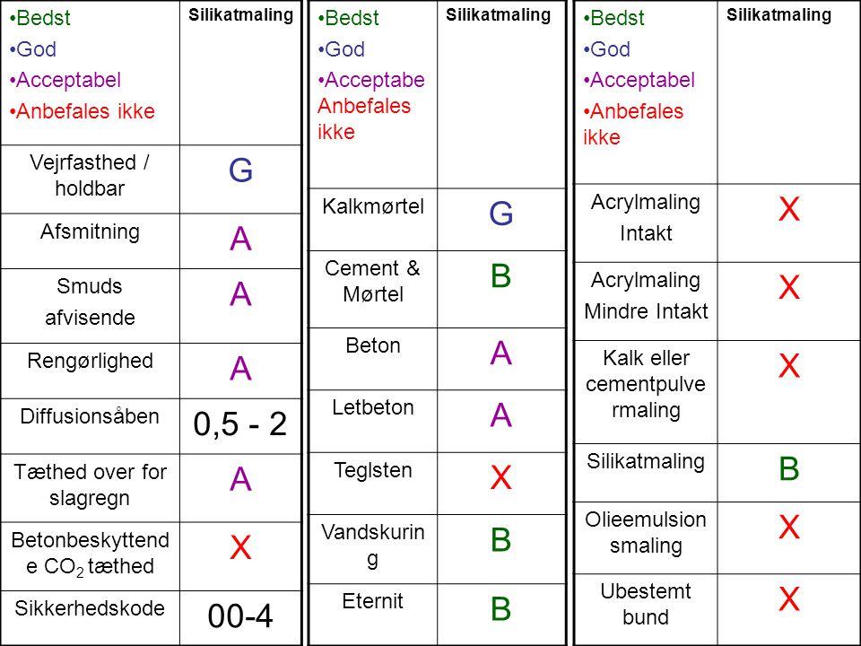 G G X A B A 0,5 - 2 B X X 00-4 Bedst God Acceptabel Anbefales ikke
