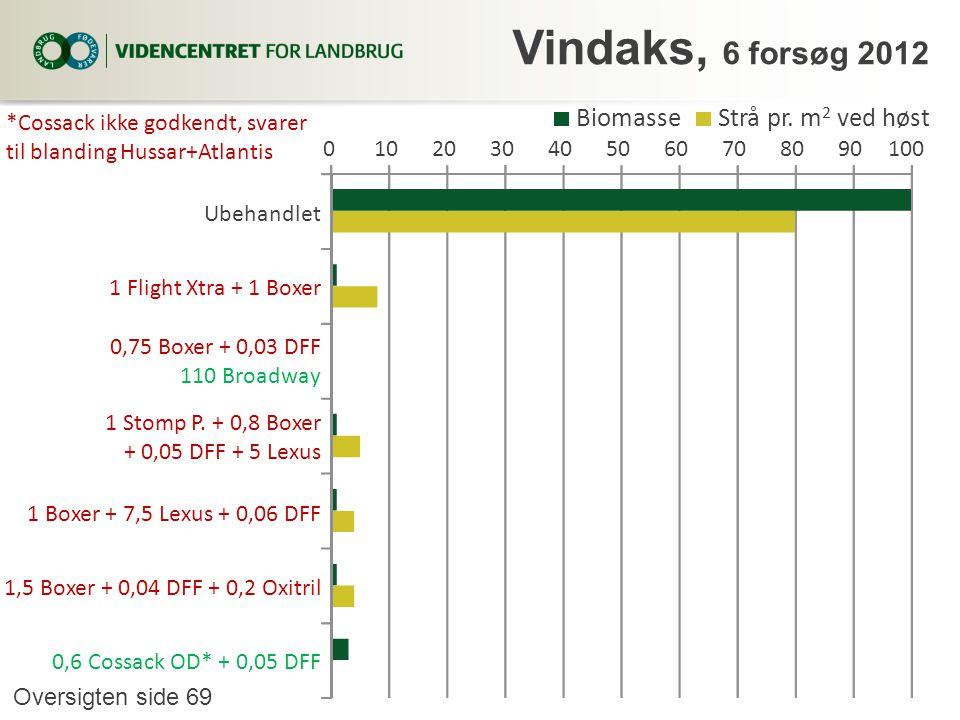 Vindaks, 6 forsøg 2012 Biomasse Strå pr. m2 ved høst