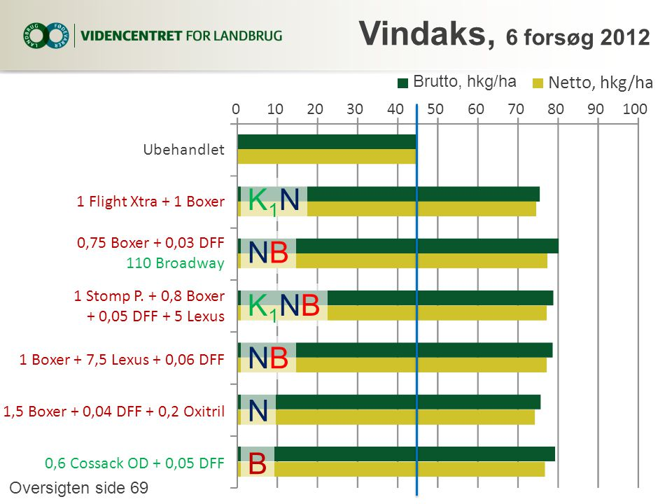 Vindaks, 6 forsøg 2012 K1N NB K1NB N B Netto, hkg/ha Brutto, hkg/ha 10