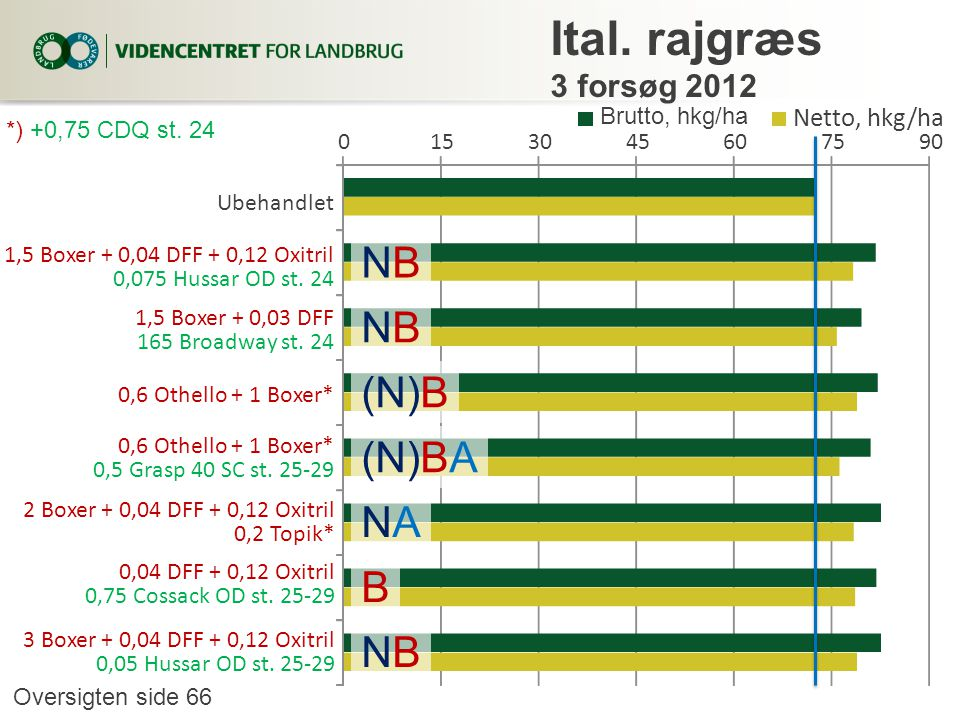 Ital. rajgræs 3 forsøg 2012 NB (N)B (N)BA NA B Netto, hkg/ha