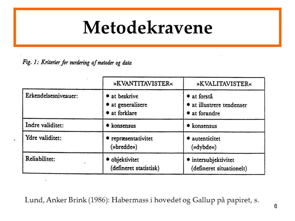 Metodekravene Lund, Anker Brink (1986): Habermass i hovedet og Gallup på papiret, s.
