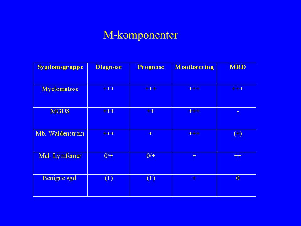 M-komponenter