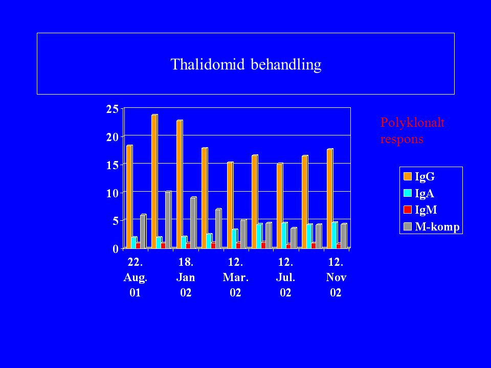 Thalidomid behandling