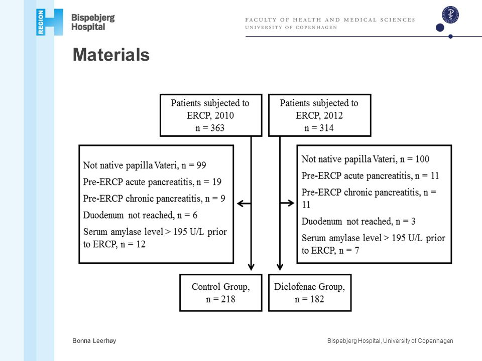 Materials Bonna Leerhøy Bispebjerg Hospital, University of Copenhagen