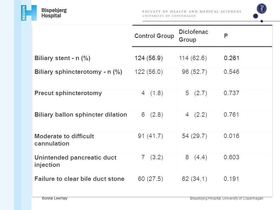Biliary sphincterotomy - n (%) 122 (56.0) 96 (52.7) 0.546