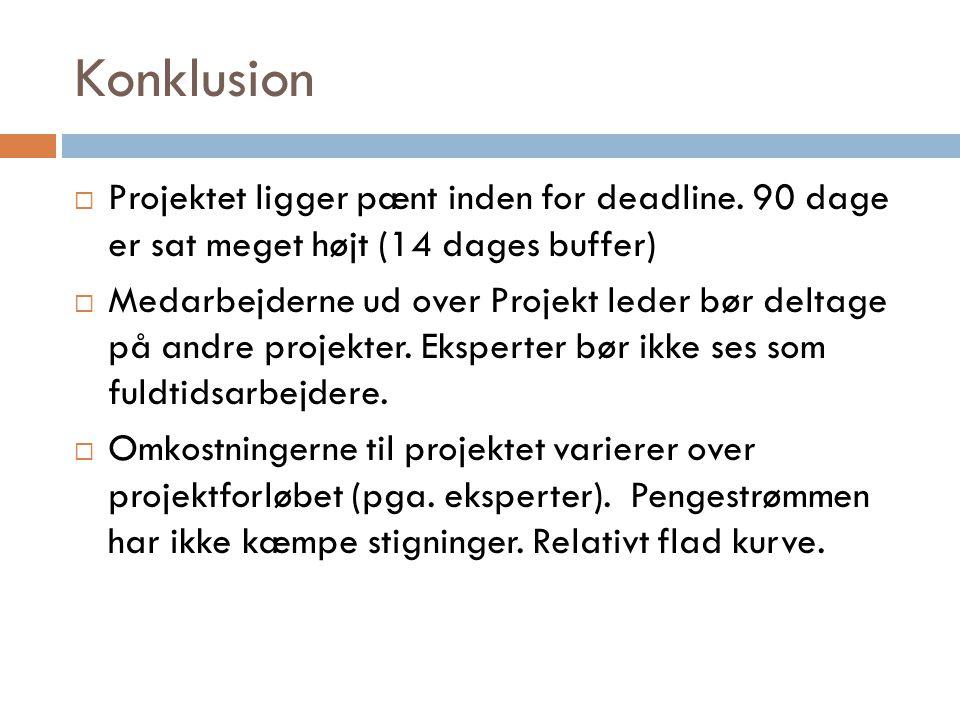 Konklusion Projektet ligger pænt inden for deadline. 90 dage er sat meget højt (14 dages buffer)