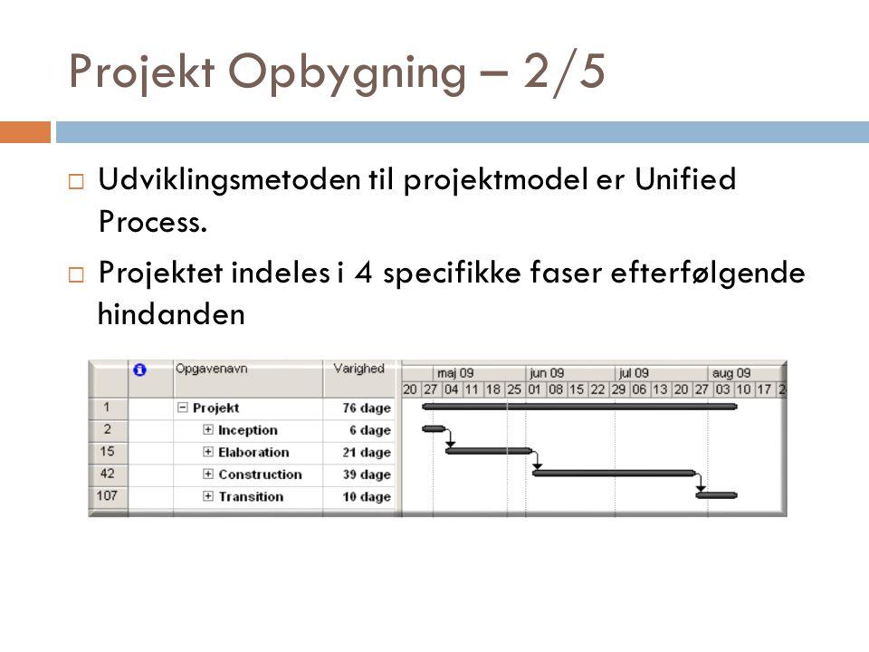 Projekt Opbygning – 2/5 Udviklingsmetoden til projektmodel er Unified Process.