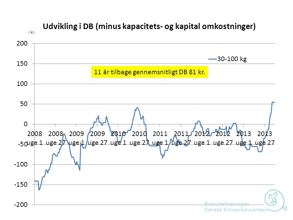 11 år tilbage gennemsnitligt DB 81 kr.