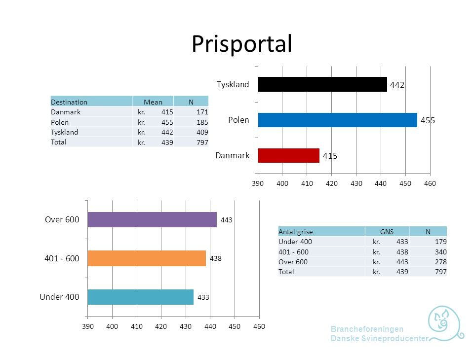Prisportal Destination Mean N Danmark kr. 415 171 Polen kr. 455 185
