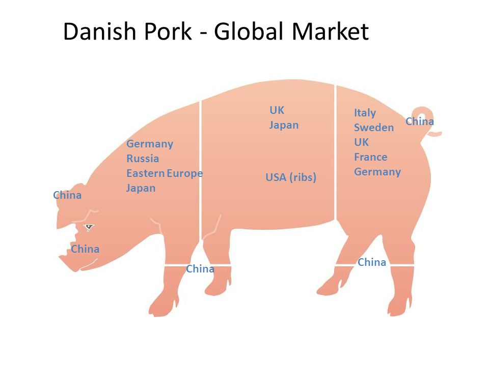 Danish Pork - Global Market