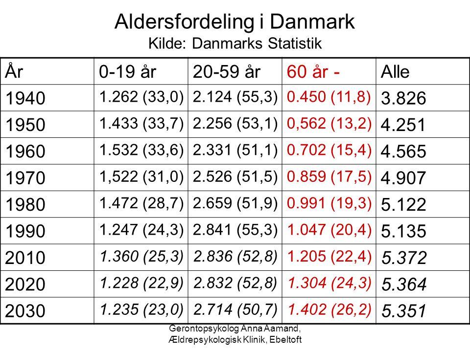 Aldersfordeling i Danmark Kilde: Danmarks Statistik